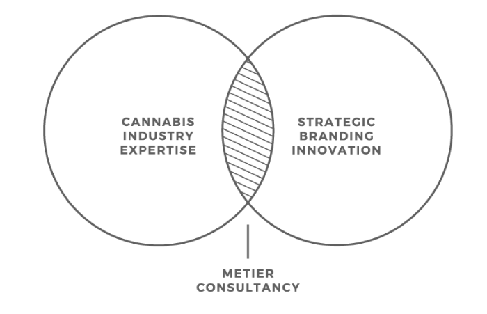 Venn diagram of cannabis industry expertise and strategic branding innovation intersecting at metier